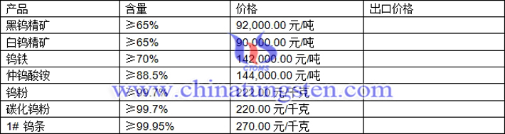 鎢精礦、鎢粉、仲鎢酸銨最新價格圖片