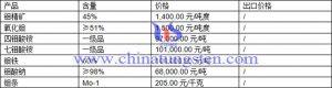 钼精矿、钼酸钠、七钼酸铵最新价格图片