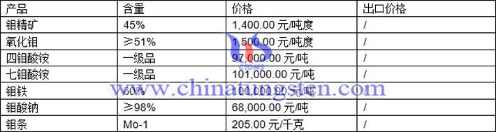 钼精矿、四钼酸铵、钼铁最新价格图片