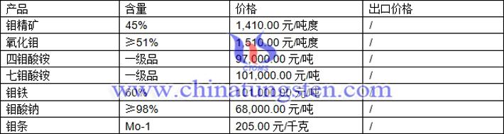 钼精矿、氧化钼、钼酸钠最新价格图片