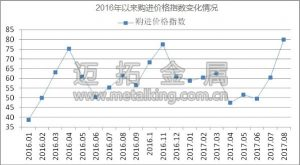 2016年以来购进价格指数变化情况图片
