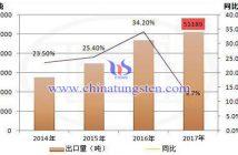 2017年中国出口稀土量图片