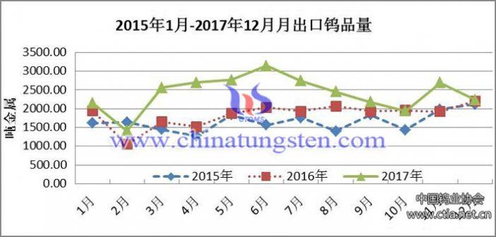 2017年中国出口钨品总量或超3.5万吨