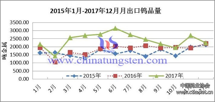 2015年1月-2017年12月月出口钨品量图片