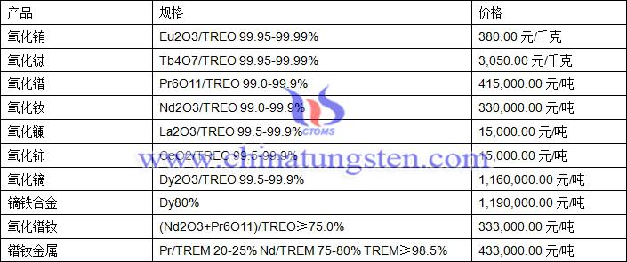 2018年7月10日氧化铽、氧化镝、镨钕金属最新价格