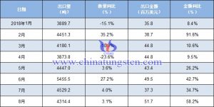 2018年1-8月中国稀土出口数量及金额增长率情况