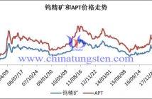 钨精矿和APT价格走势图