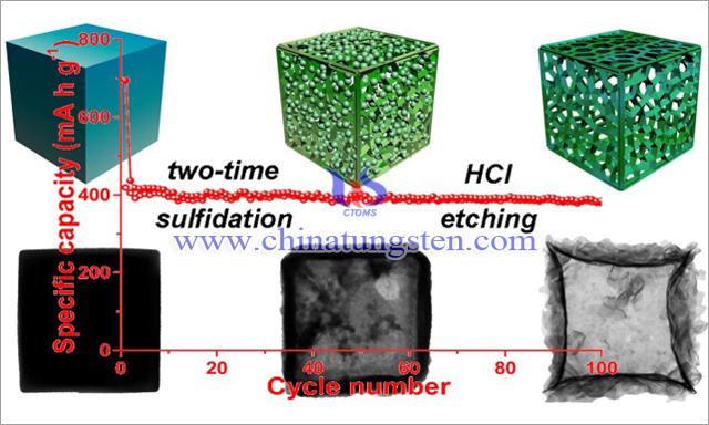 福建物构所优化二硫化钼钠离子电池储钠材料性能