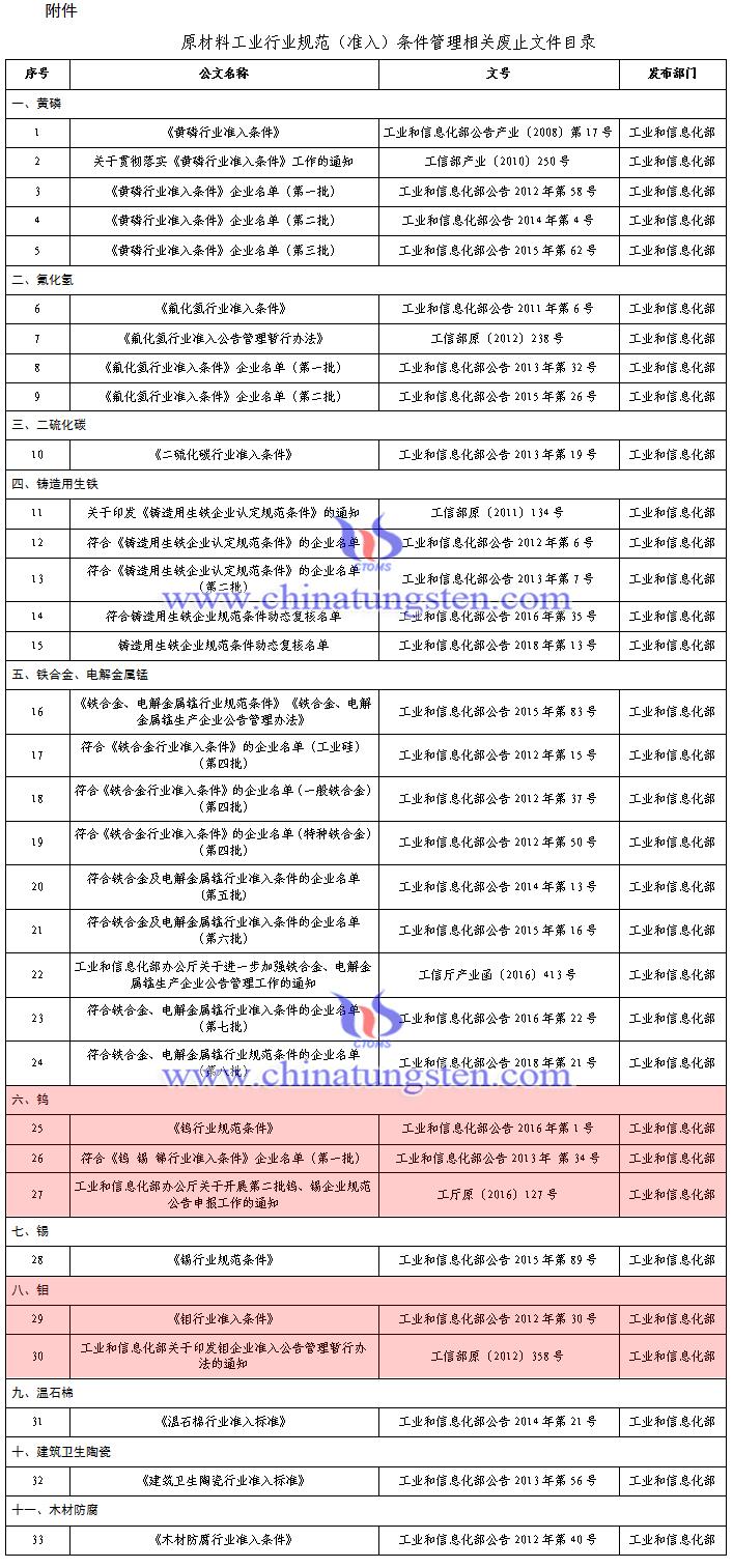 工信部废止钨钼等33个原材料工业行业规范(准入)条件管理相关文件
