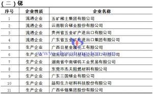 2020-2021年度锑及锑制品出口资质企业名单
