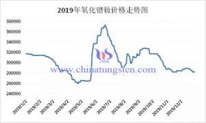 2019年氧化镨钕价格走势图