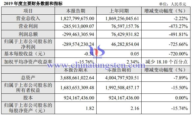 章源钨业2019年主要财务数据图片