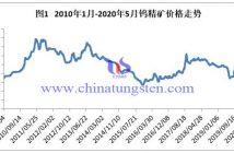 2010年1月-2020年5月钨精矿价格走势