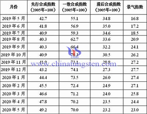 近13个月以来中国钨钼产业月度景气指数