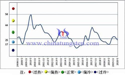 中国钨钼产业月度景气指数趋势图