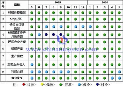 中国钨钼产业月度景气信号灯