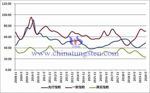 中国钨钼产业合成指数曲线