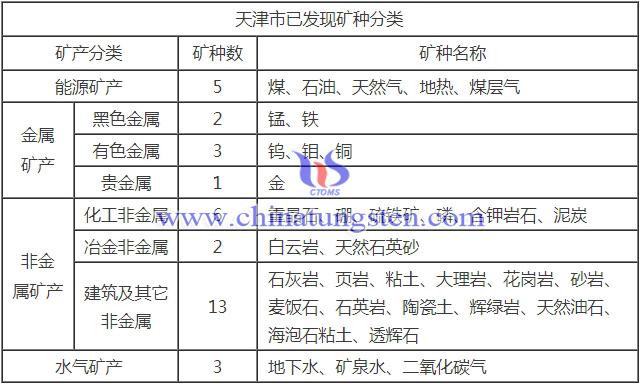 天津市矿产资源