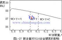 硬度与碳含量关系图片