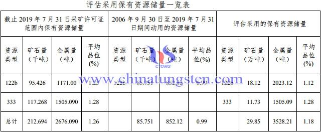 遂川县良碧洲钨矿评估采用保有资源储量一览表