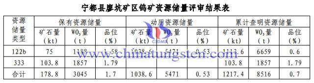 廖坑钨矿资源储量评估结果