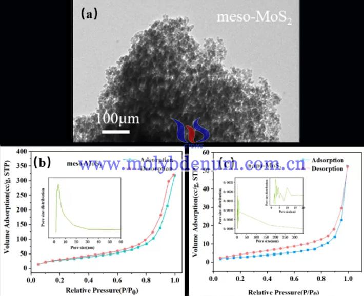 MoS2如何弥补硅基光电极的不足图片